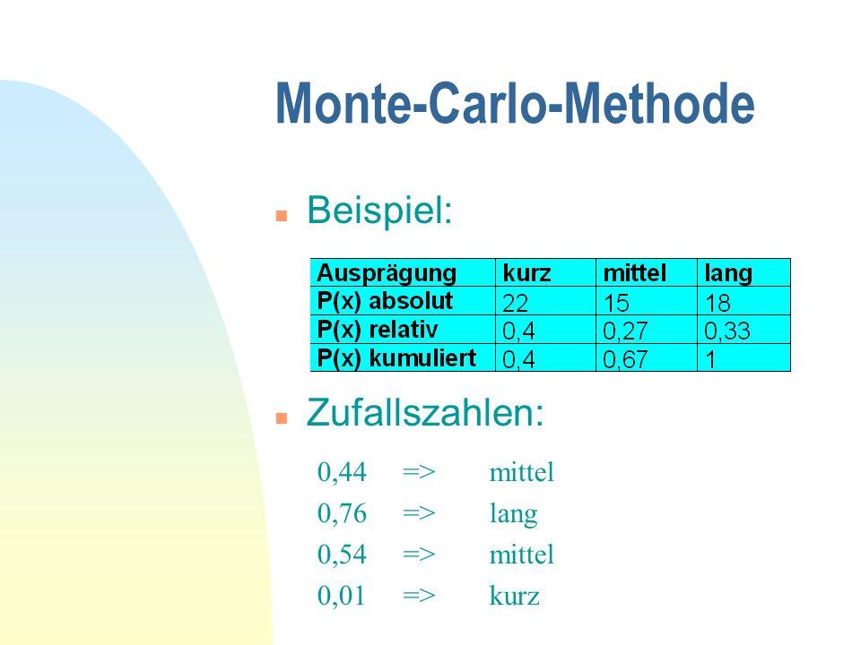 Monte-Carlo-Methode n Beispiel: n Zufallszahlen: 0,44=>mittel 0,76=>lang 0,54=>mittel 0,01=>kurz