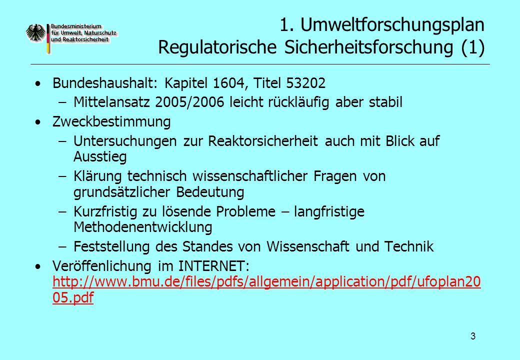 3 1. Umweltforschungsplan Regulatorische Sicherheitsforschung (1) Bundeshaushalt: Kapitel 1604, Titel 53202 –Mittelansatz 2005/2006 leicht rückläufig