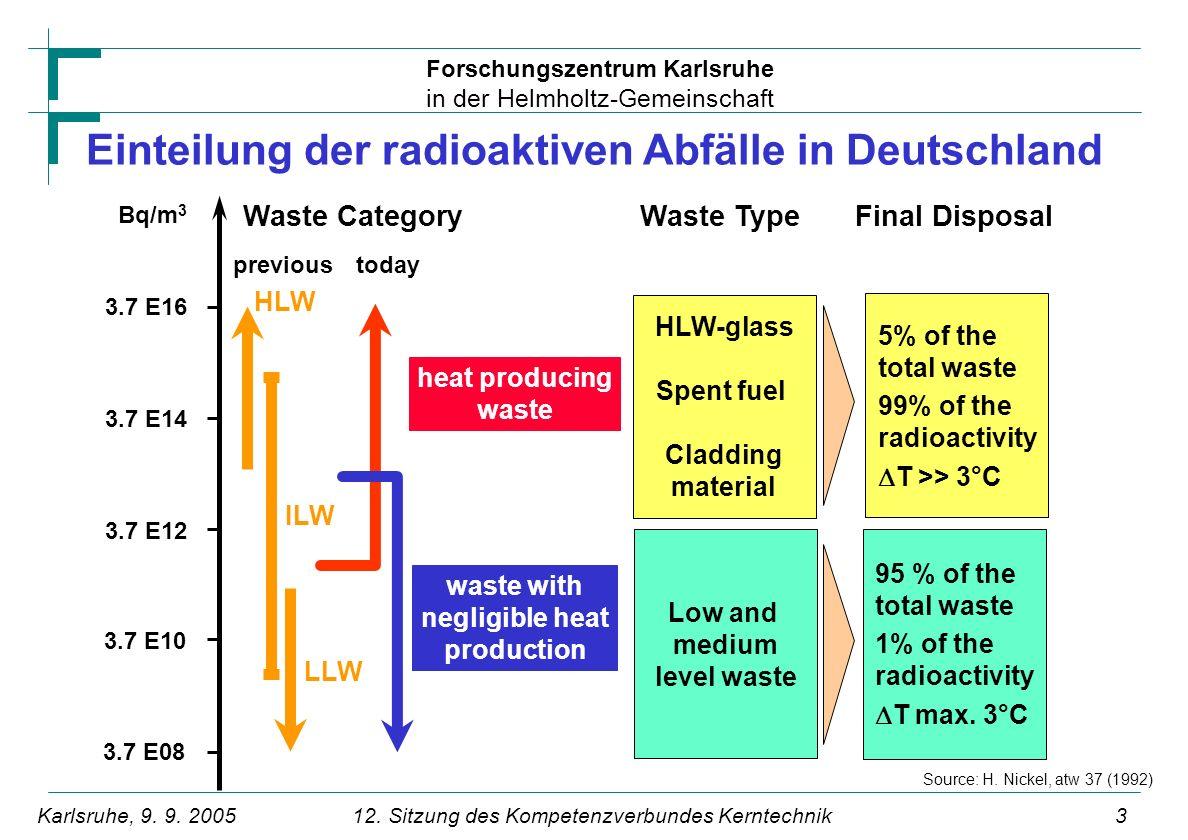Forschungszentrum Karlsruhe in der Helmholtz-Gemeinschaft 412.