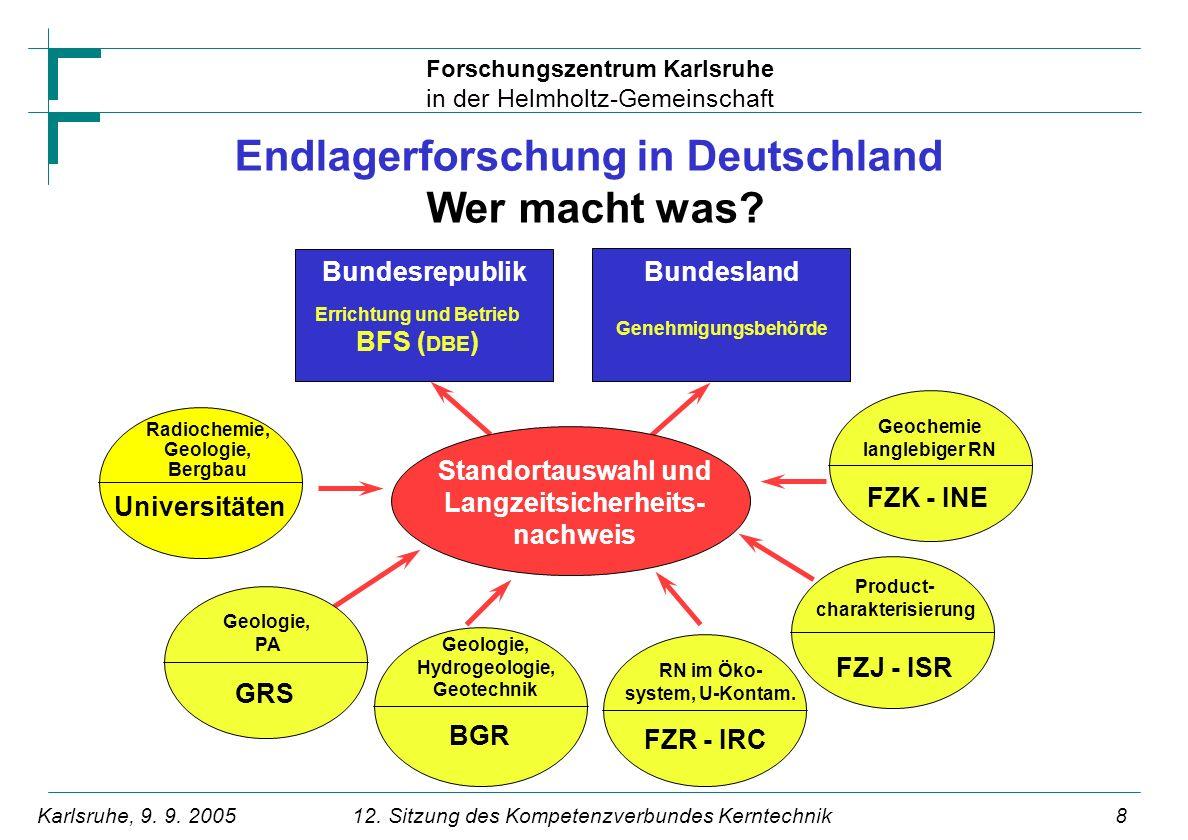 Forschungszentrum Karlsruhe in der Helmholtz-Gemeinschaft 912.