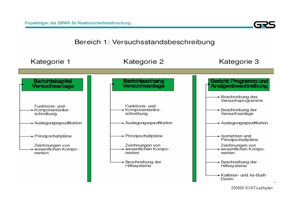 050909 KVKT-Leitfaden Projektträger des BMWA für Reaktorsicherheitsforschung