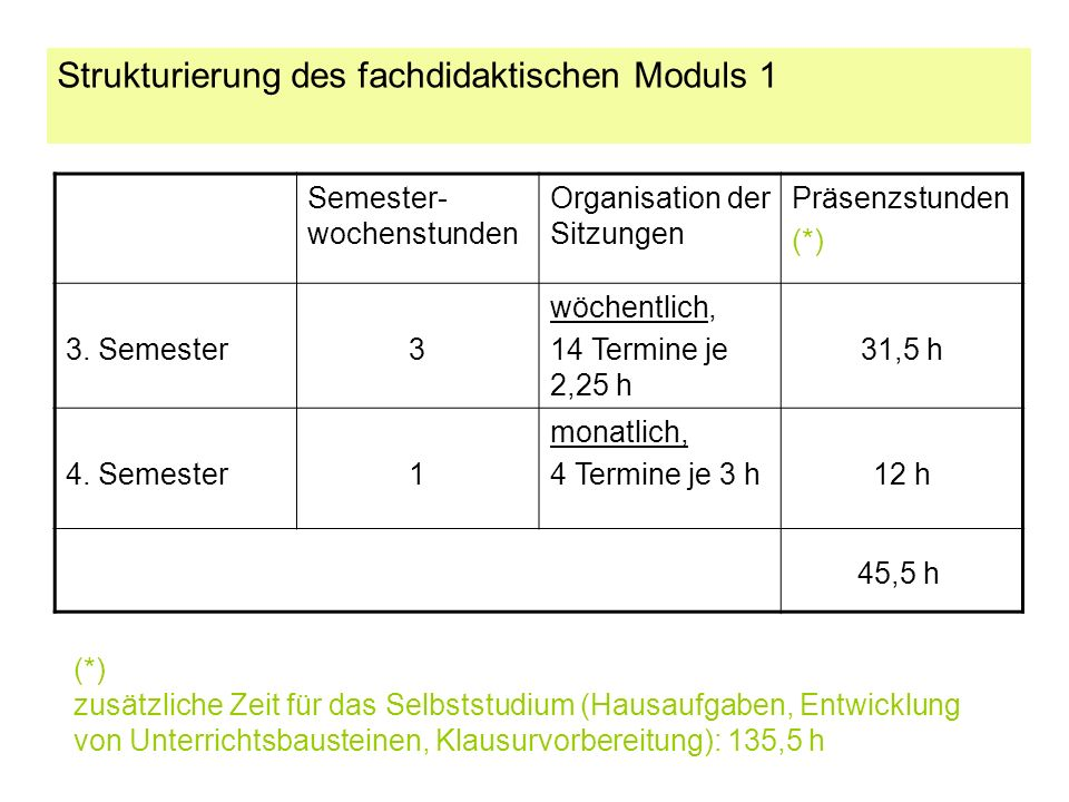 Strukturierung des fachdidaktischen Moduls 1 Semester- wochenstunden Organisation der Sitzungen Präsenzstunden (*) 3.