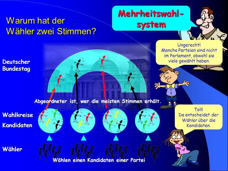 Deutscher Bundestag Wähler Parteien Kandidaten- listen Wählen eine Partei. Jede Partei erhält so viele Sitze wie sie im Verhältnis Stimmen hatte. Unge