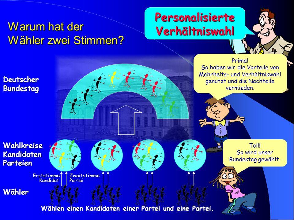 Deutscher Bundestag Wähler Wahlkreise Kandidaten Wählen einen Kandidaten einer Partei Abgeordneter ist, wer die meisten Stimmen erhält. Toll! Da entsc