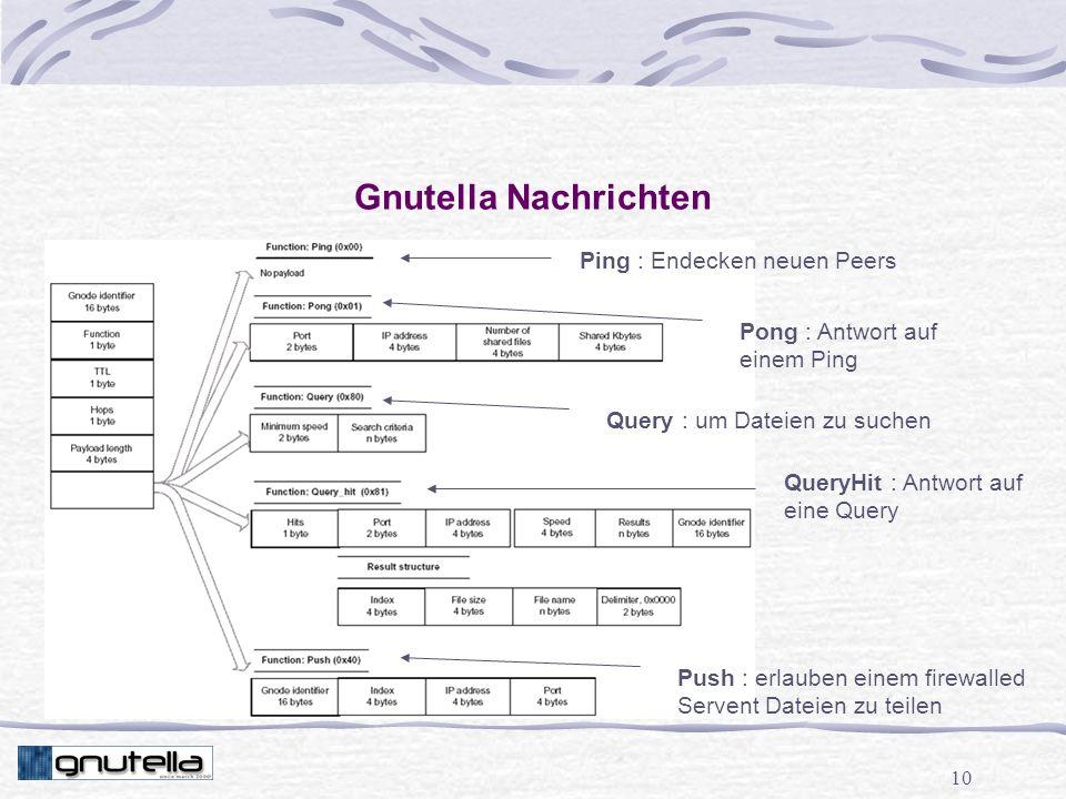 10 Gnutella Nachrichten Ping : Endecken neuen Peers Push : erlauben einem firewalled Servent Dateien zu teilen QueryHit : Antwort auf eine Query Query : um Dateien zu suchen Pong : Antwort auf einem Ping