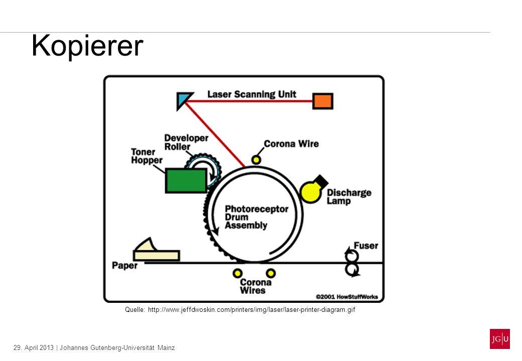 29. April 2013 | Johannes Gutenberg-Universität Mainz Kopierer Quelle: http://www.jeffdwoskin.com/printers/img/laser/laser-printer-diagram.gif