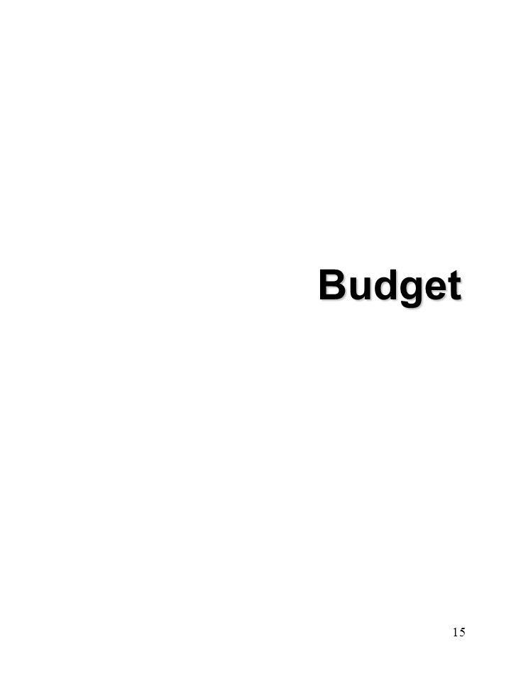 15 Budget