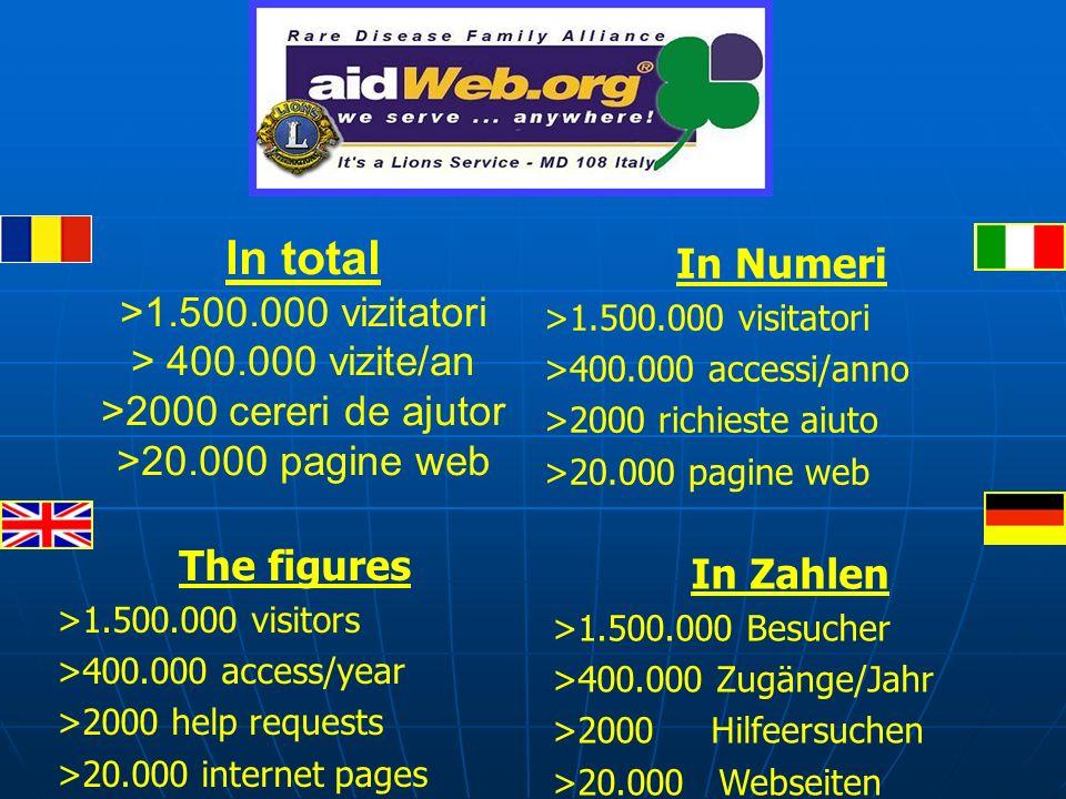 In Numeri >1.500.000 visitatori >400.000 accessi/anno >2000 richieste aiuto >20.000 pagine web In total >1.500.000 vizitatori > 400.000 vizite/an >200