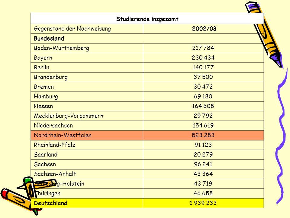 Studierende insgesamt Gegenstand der Nachweisung 2002/03 Bundesland Baden-Württemberg217 784 Bayern230 434 Berlin140 177 Brandenburg37 500 Bremen30 47