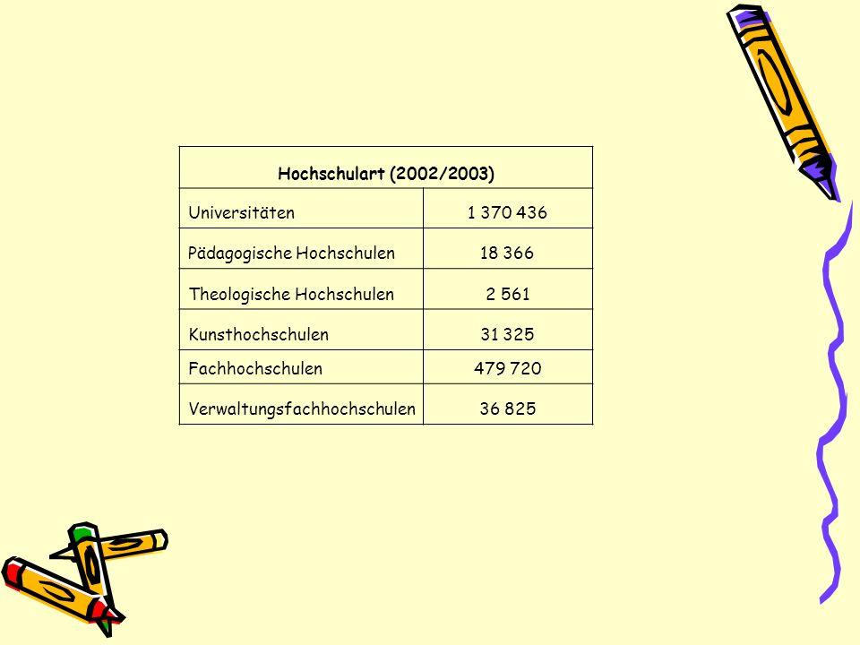 Hochschulart (2002/2003) Universitäten1 370 436 Pädagogische Hochschulen18 366 Theologische Hochschulen2 561 Kunsthochschulen31 325 Fachhochschulen479