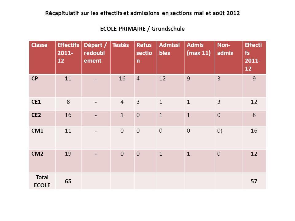 Récapitulatif sur les effectifs et admissions en sections mai et août 2012 ECOLE PRIMAIRE / Grundschule ClasseEffectifs 2011- 12 Départ / redoubl emen