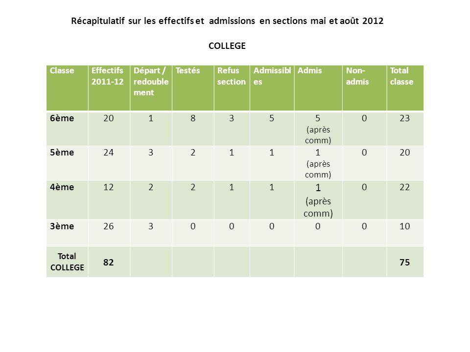 Récapitulatif sur les effectifs et admissions en sections mai et août 2012 COLLEGE ClasseEffectifs 2011-12 Départ / redouble ment TestésRefus section