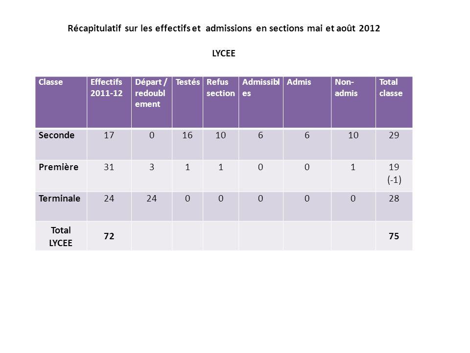 Récapitulatif sur les effectifs et admissions en sections mai et août 2012 LYCEE ClasseEffectifs 2011-12 Départ / redoubl ement TestésRefus section Ad