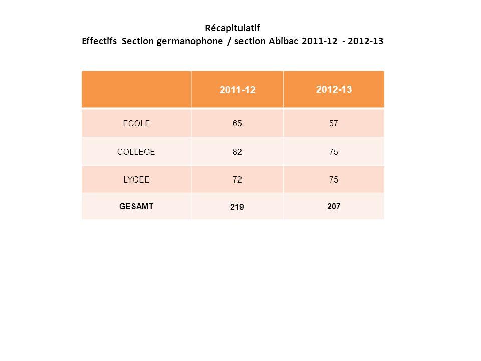 Récapitulatif Effectifs Section germanophone / section Abibac 2011-12 - 2012-13 2011-12 2012-13 ECOLE 65 57 COLLEGE 82 75 LYCEE 72 75 GESAMT 219 207