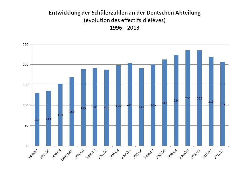 Entwicklung der Schülerzahlen an der Deutschen Abteilung (évolution des effectifs délèves) 1996 - 2013