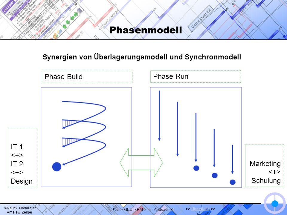 Nauck, Nadarajah, Amelew, Zeiger >> Übersicht >>Übersicht Fuer >> IEB > PM > Hr. Andexer >> Phasenmodell Synergien von Überlagerungsmodell und Synchro