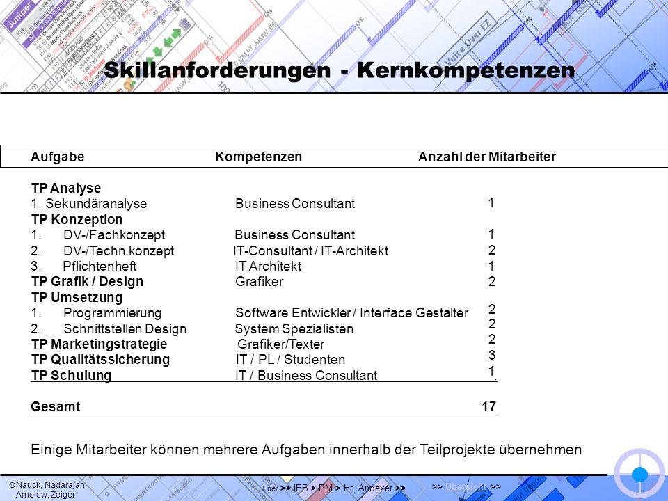 Nauck, Nadarajah, Amelew, Zeiger >> Übersicht >>Übersicht Fuer >> IEB > PM > Hr. Andexer >> Skillanforderungen - Kernkompetenzen Aufgabe Kompetenzen A