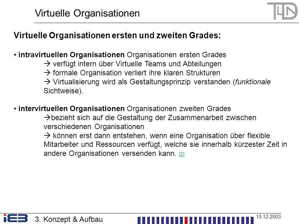 Virtuelle Organisationen 15.12.2003 Virtuelle Organisationen ersten und zweiten Grades: intravirtuellen Organisationen Organisationen ersten Grades ve