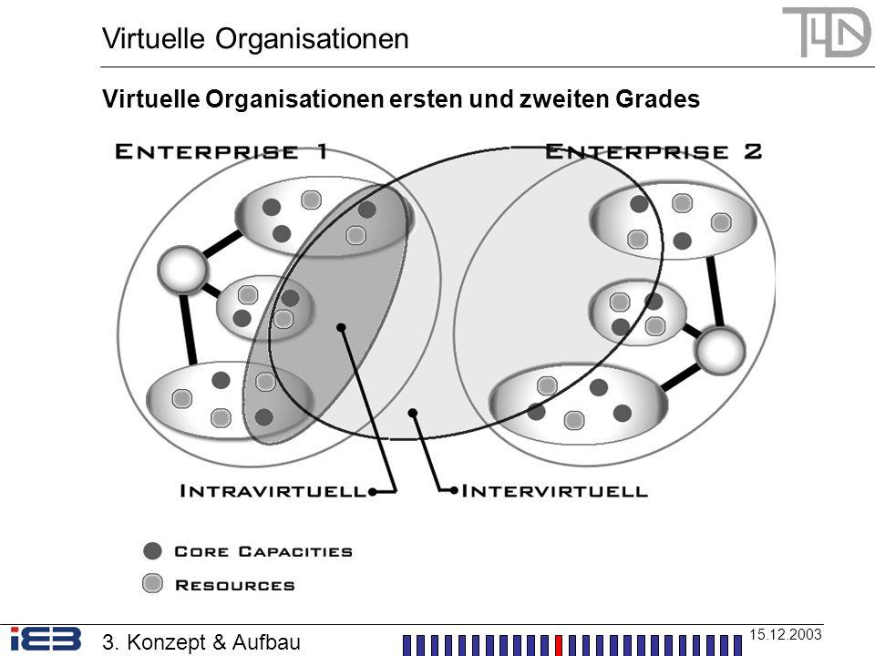 Virtuelle Organisationen 15.12.2003 Virtuelle Organisationen ersten und zweiten Grades 3. Konzept & Aufbau