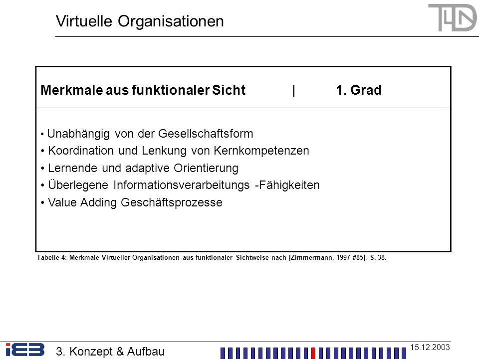 Virtuelle Organisationen 15.12.2003 Merkmale aus funktionaler Sicht | 1. Grad Unabhängig von der Gesellschaftsform Koordination und Lenkung von Kernko