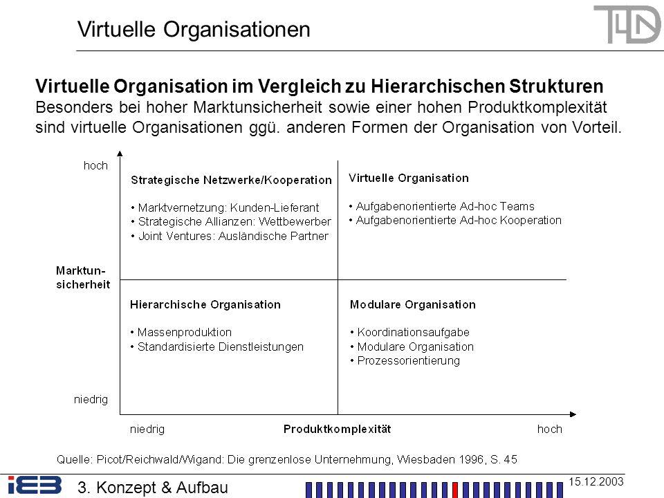 Virtuelle Organisationen 15.12.2003 3. Konzept & Aufbau Virtuelle Organisation im Vergleich zu Hierarchischen Strukturen Besonders bei hoher Marktunsi