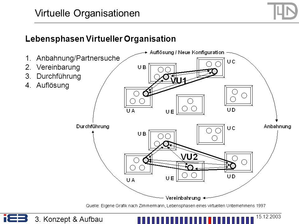 Virtuelle Organisationen 15.12.2003 3. Konzept & Aufbau Lebensphasen Virtueller Organisation 1.Anbahnung/Partnersuche 2.Vereinbarung 3.Durchführung 4.