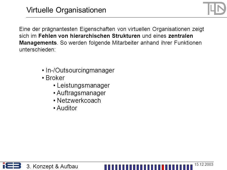 Virtuelle Organisationen 15.12.2003 3. Konzept & Aufbau Eine der prägnantesten Eigenschaften von virtuellen Organisationen zeigt sich im Fehlen von hi