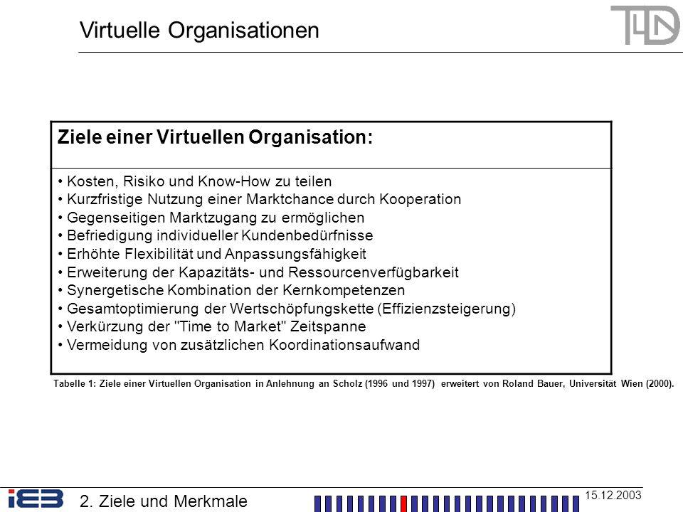 Virtuelle Organisationen 15.12.2003 Ziele einer Virtuellen Organisation: Kosten, Risiko und Know-How zu teilen Kurzfristige Nutzung einer Marktchance