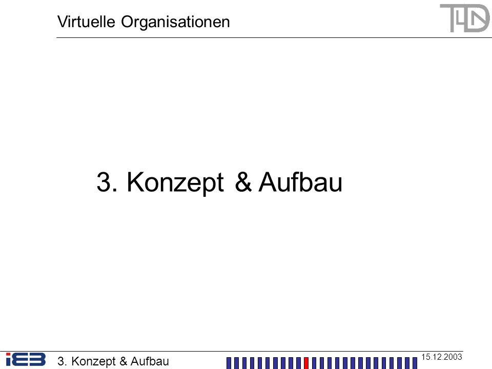 Virtuelle Organisationen 15.12.2003 5. Erfolgsfaktoren