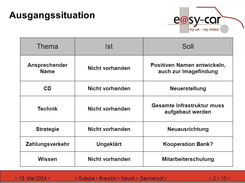 > 19. Mai 2004 >> Gräske > Breddin > Nauck > Germerodt >> 2 > 10 > Ausgangssituation ThemaIstSoll Ansprechender Name Nicht vorhanden Positiven Namen e