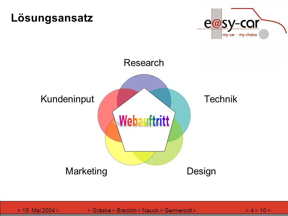 > 19. Mai 2004 >> Gräske > Breddin > Nauck > Germerodt >> 4 > 10 > Lösungsansatz Research Technik DesignMarketing Kundeninput