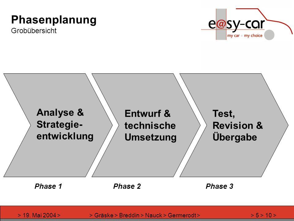 > 19. Mai 2004 >> Gräske > Breddin > Nauck > Germerodt >> 5 > 10 > Phasenplanung Grobübersicht Analyse & Strategie- entwicklung Entwurf & technische U