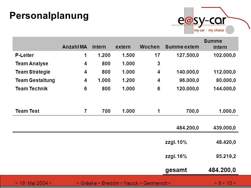 > 19. Mai 2004 >> Gräske > Breddin > Nauck > Germerodt >> 9 > 10 > Personalplanung Anzahl MAinternexternWochenSumme extern Summe intern P-Leiter11.200