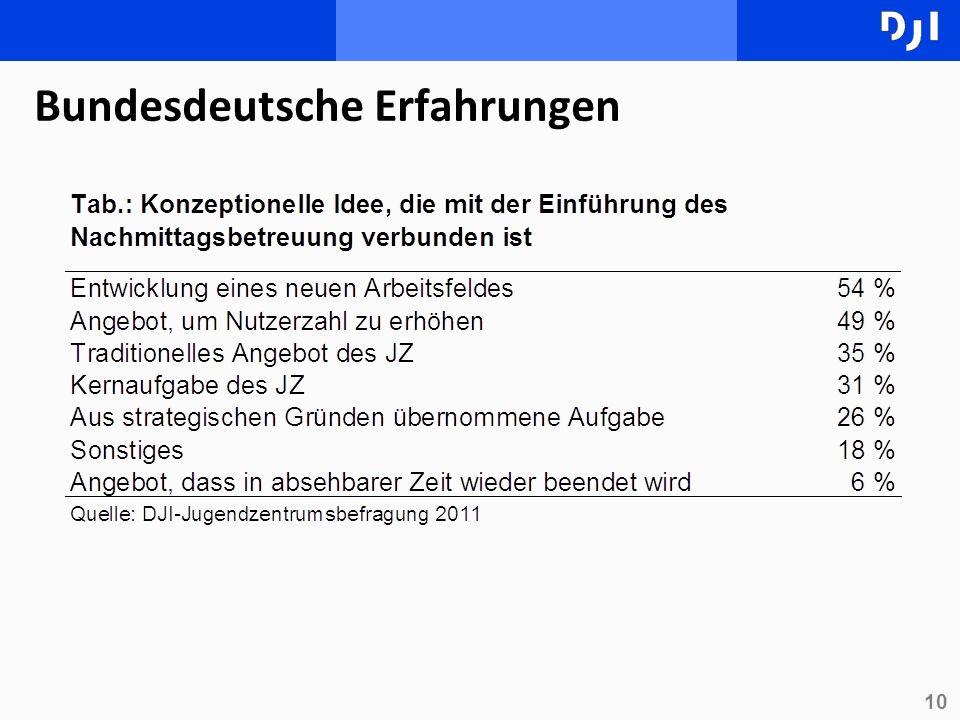 10 Bundesdeutsche Erfahrungen