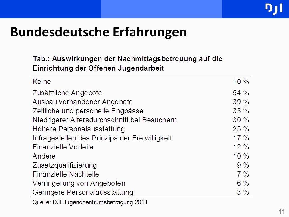 11 Bundesdeutsche Erfahrungen