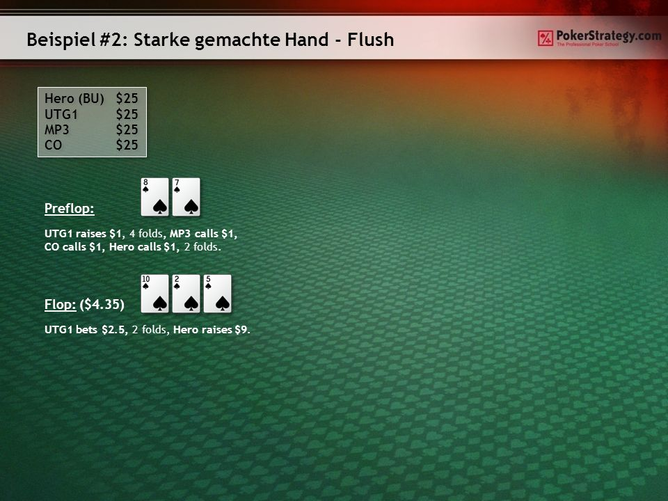 Beispiel #2: Starke gemachte Hand - Flush Hero (BU) $25 UTG1 $25 MP3 $25 CO $25 Hero (BU) $25 UTG1 $25 MP3 $25 CO $25 Preflop: UTG1 raises $1, 4 folds, MP3 calls $1, CO calls $1, Hero calls $1, 2 folds.