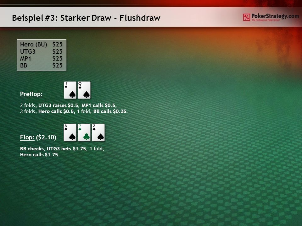 Beispiel #3: Starker Draw - Flushdraw Hero (BU) $25 UTG3 $25 MP1 $25 BB $25 Hero (BU) $25 UTG3 $25 MP1 $25 BB $25 Preflop: 2 folds, UTG3 raises $0.5,