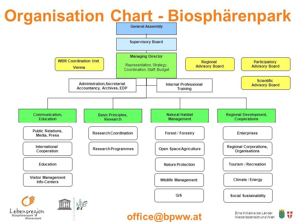 Eine Initiative der Länder Niederösterreich und Wien office@bpww.at www.bpww.at Regional Development, Cooperations Supervisory Board Basic Principles,
