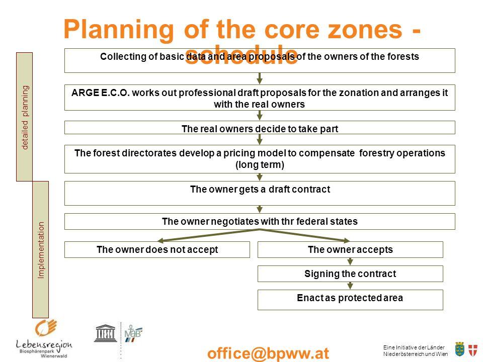 Eine Initiative der Länder Niederösterreich und Wien office@bpww.at www.bpww.at Planning of the core zones - schedule Collecting of basic data and are