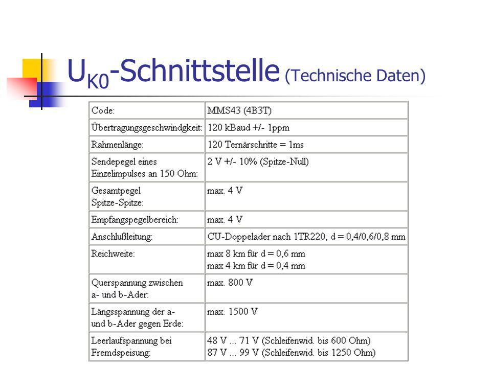 U K0 -Schnittstelle (Technische Daten)