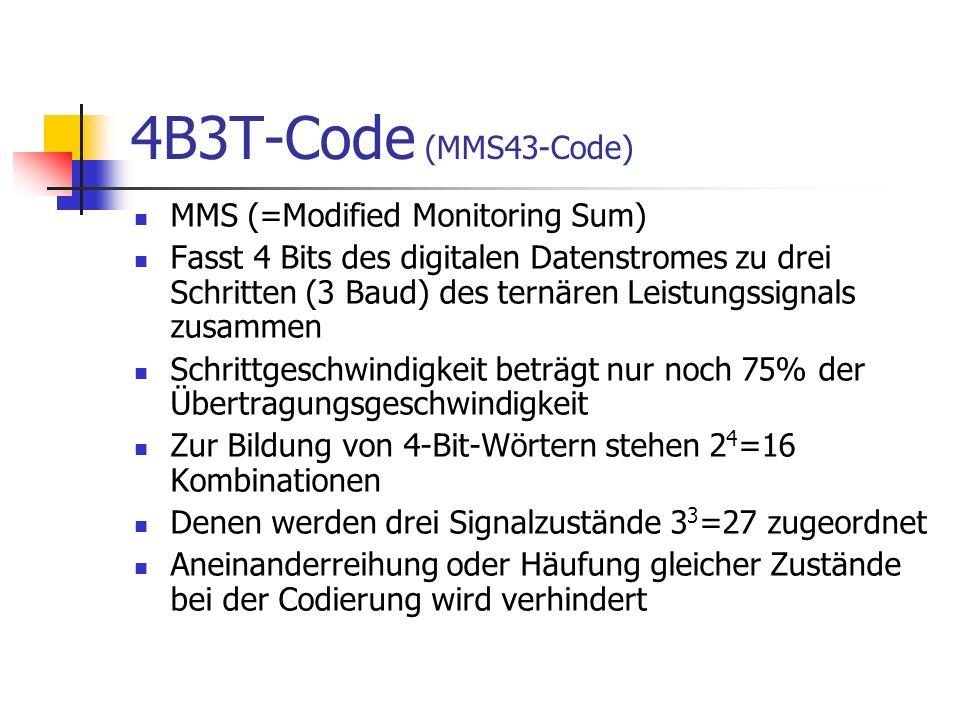 4B3T-Code (MMS43-Code) MMS (=Modified Monitoring Sum) Fasst 4 Bits des digitalen Datenstromes zu drei Schritten (3 Baud) des ternären Leistungssignals