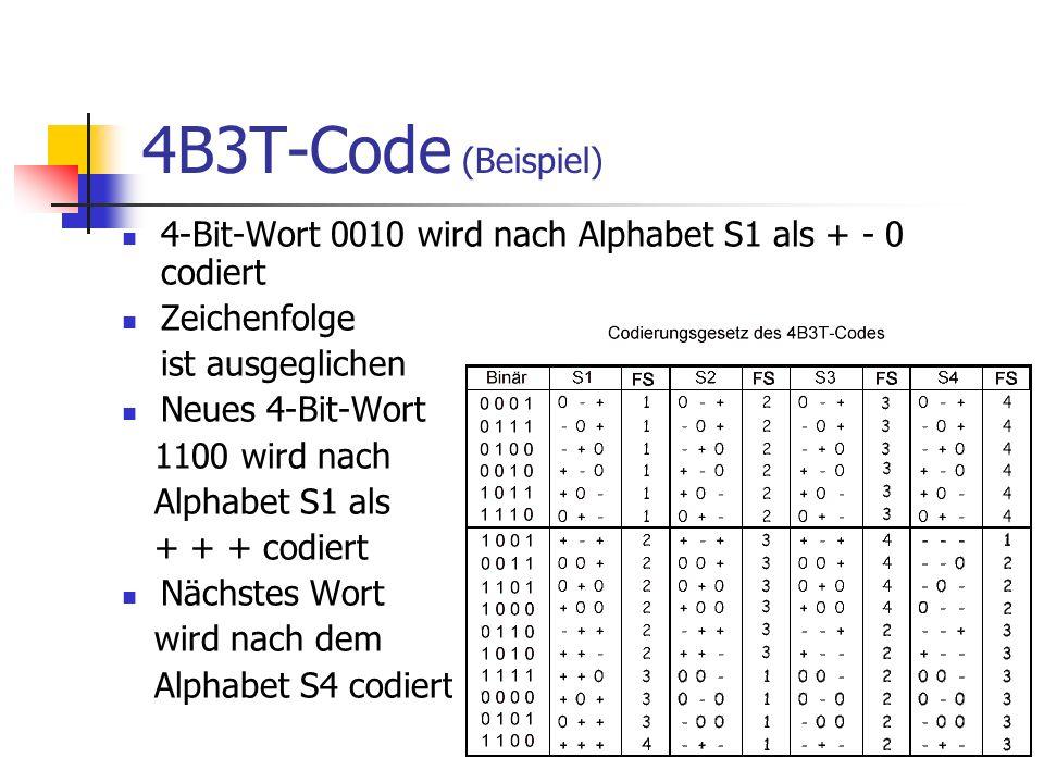 4B3T-Code (Beispiel) 4-Bit-Wort 0010 wird nach Alphabet S1 als + - 0 codiert Zeichenfolge ist ausgeglichen Neues 4-Bit-Wort 1100 wird nach Alphabet S1