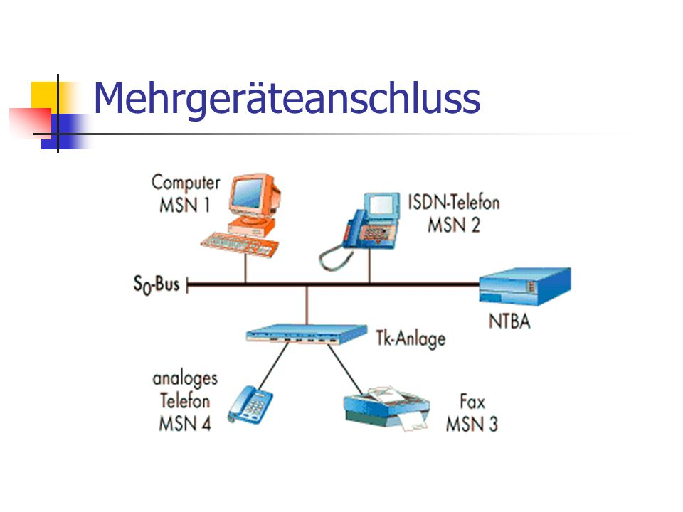 Punkt zu Mehrpunkt Verbindung (P2MP) NTBA (Network Termination Basic Rate Access) als Netzabschluss 2 Nutzkanäle (je 64 kbit/s), 1 Steuerkanal (16 kbit/s) Bis zu 10 MSN S 0 -Bus mit bis zu 12 IAE (ISDN-AnschlussEinheiten) Max.