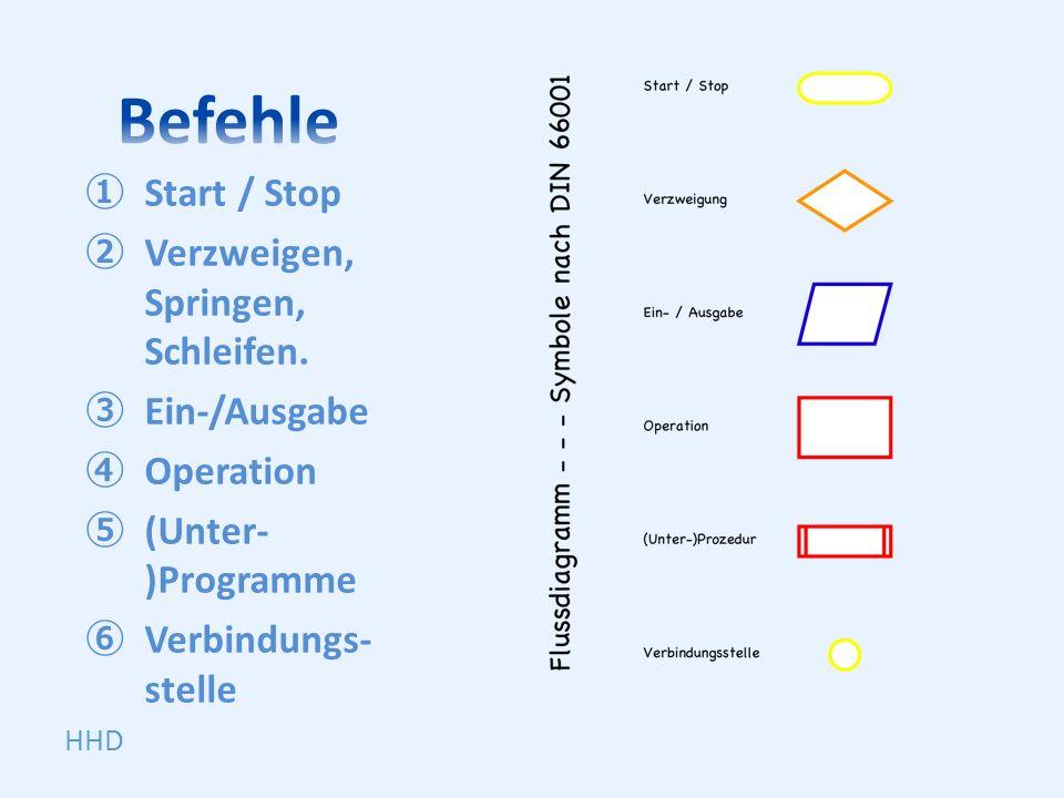 Start / Stop Verzweigen, Springen, Schleifen. Ein-/Ausgabe Operation (Unter- )Programme Verbindungs- stelle HHD