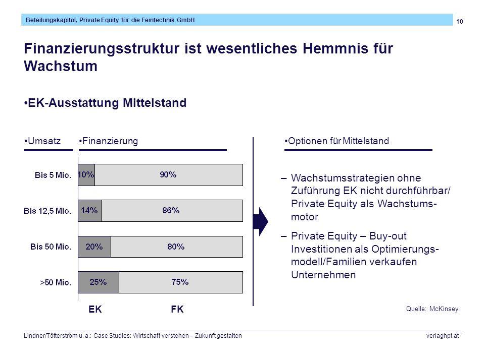 10 Beteilungskapital, Private Equity für die Feintechnik GmbH Lindner/Tötterström u. a.: Case Studies: Wirtschaft verstehen – Zukunft gestalten verlag