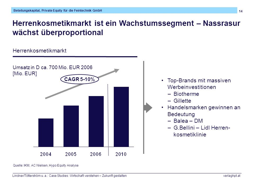 14 Beteilungskapital, Private Equity für die Feintechnik GmbH Lindner/Tötterström u. a.: Case Studies: Wirtschaft verstehen – Zukunft gestalten verlag