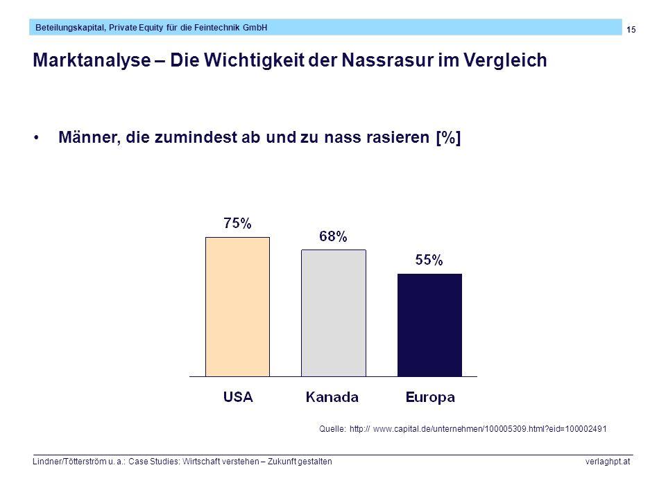 15 Beteilungskapital, Private Equity für die Feintechnik GmbH Lindner/Tötterström u. a.: Case Studies: Wirtschaft verstehen – Zukunft gestalten verlag