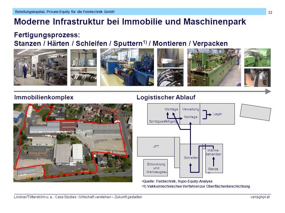 33 Beteilungskapital, Private Equity für die Feintechnik GmbH Lindner/Tötterström u. a.: Case Studies: Wirtschaft verstehen – Zukunft gestalten verlag