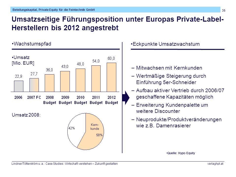 35 Beteilungskapital, Private Equity für die Feintechnik GmbH Lindner/Tötterström u. a.: Case Studies: Wirtschaft verstehen – Zukunft gestalten verlag