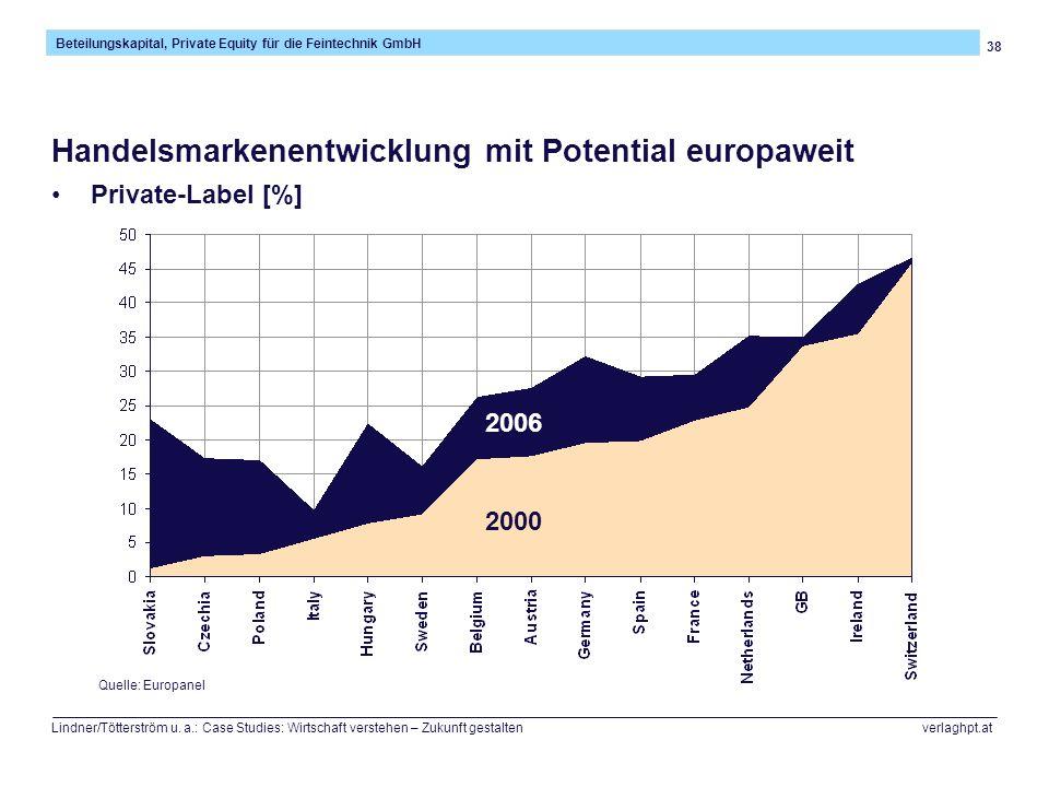 38 Beteilungskapital, Private Equity für die Feintechnik GmbH Lindner/Tötterström u. a.: Case Studies: Wirtschaft verstehen – Zukunft gestalten verlag